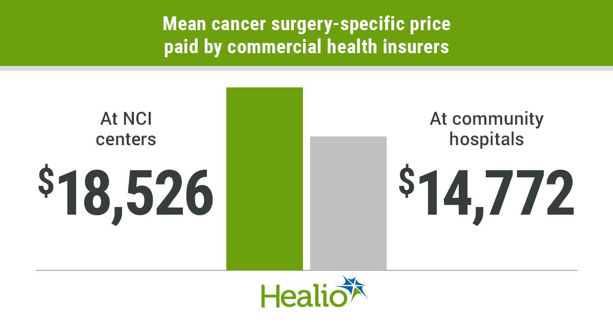 Infographic showing mean cancer surgery-specific price paid by commercial insurers by hospital type