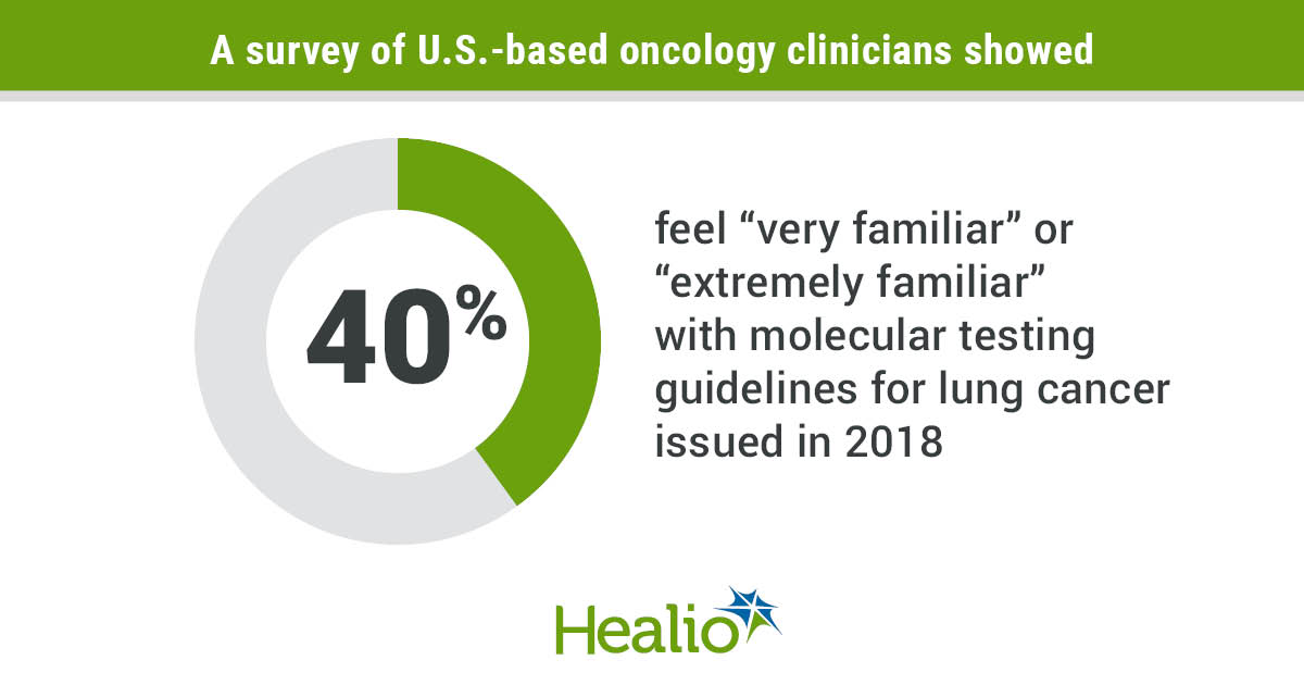 Far fewer community-based oncology clinicians than academic clinicians use biomarker tests to guide discussions with lung cancer patients.
