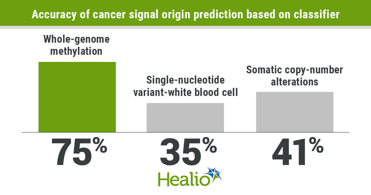 Whole-genome methylation shows promise as multicancer early-detection test - Healio