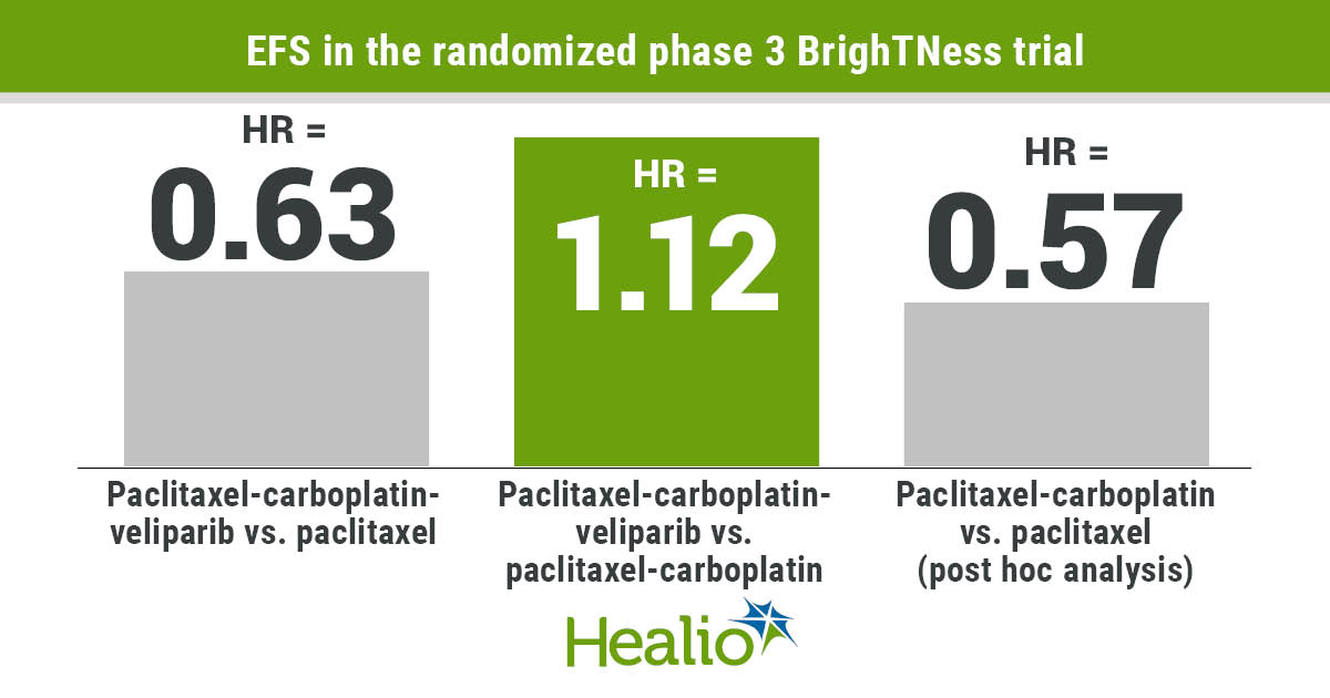 Addition of carboplatin to paclitaxel improved the complete pathological response and SES.