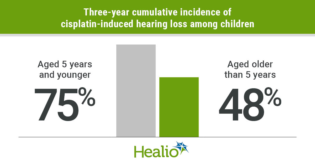 Young children with cancer who received chemotherapy with cisplatin had a higher incidence of cisplatin-induced hearing loss than older children.