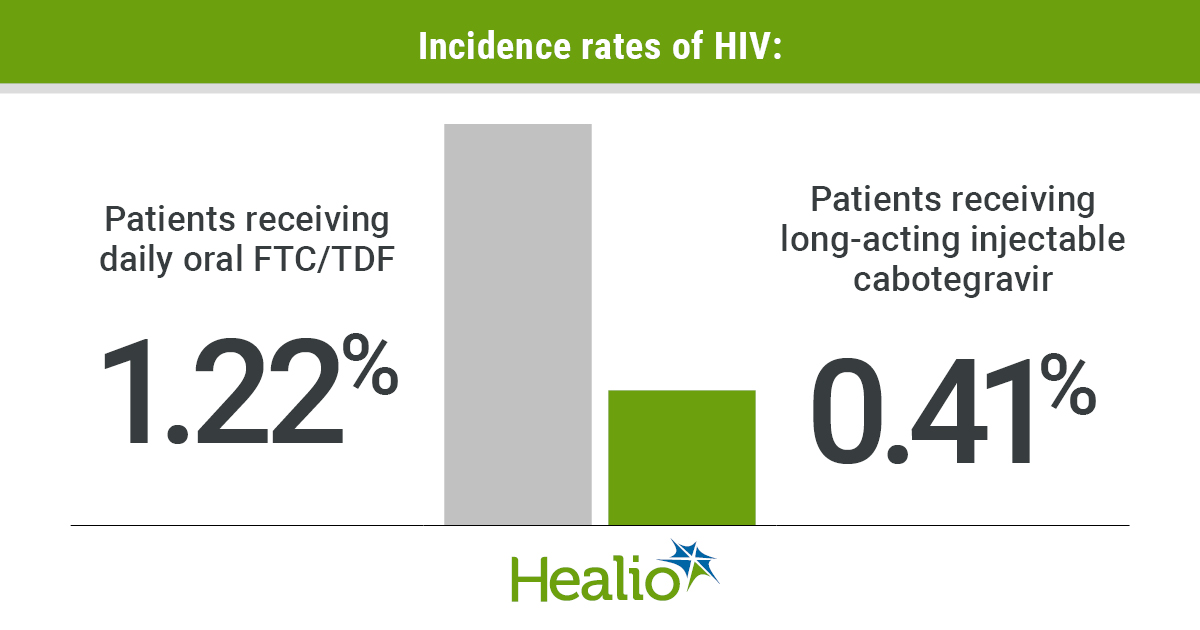 Incidence rates of HIV infographic