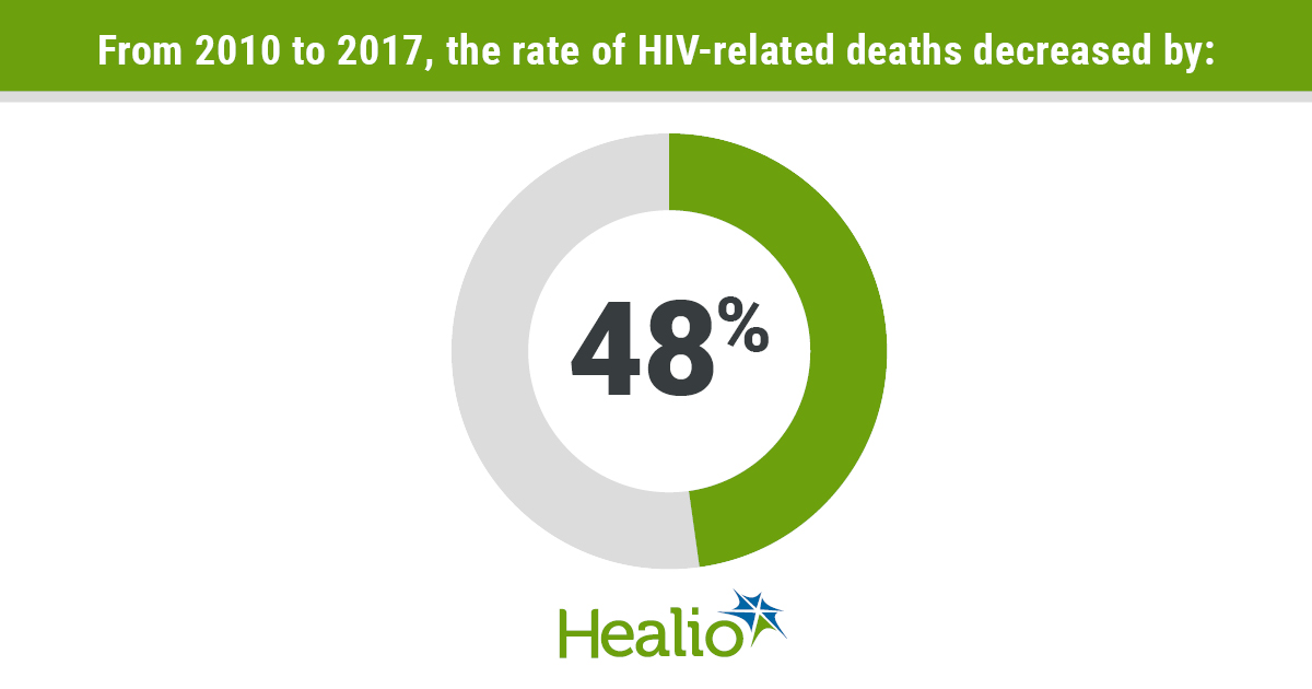 HIV-related death graphic