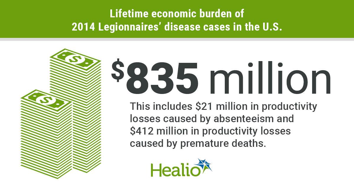 Economic burden of legionnaires