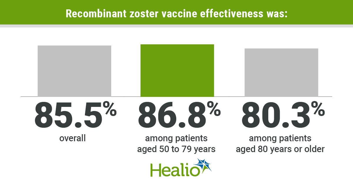 Herpes zoster vaccine graphic