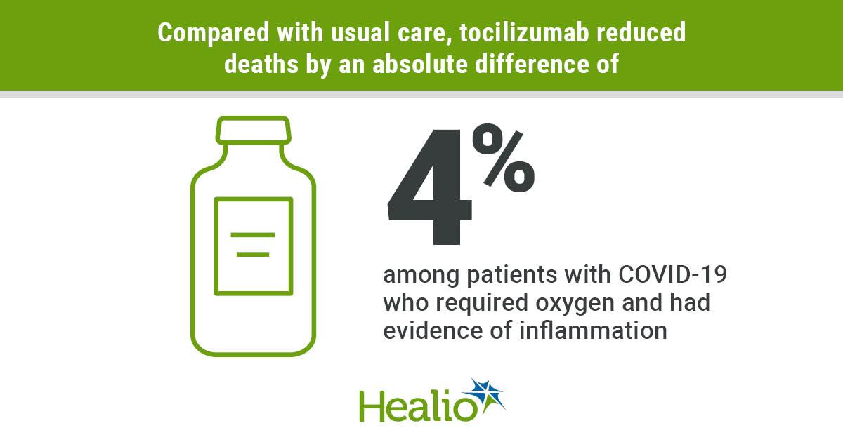Tocilizumab graphic