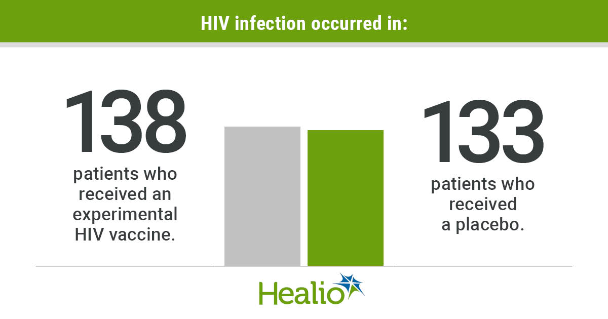 HIV Vaccine Failed Infographic