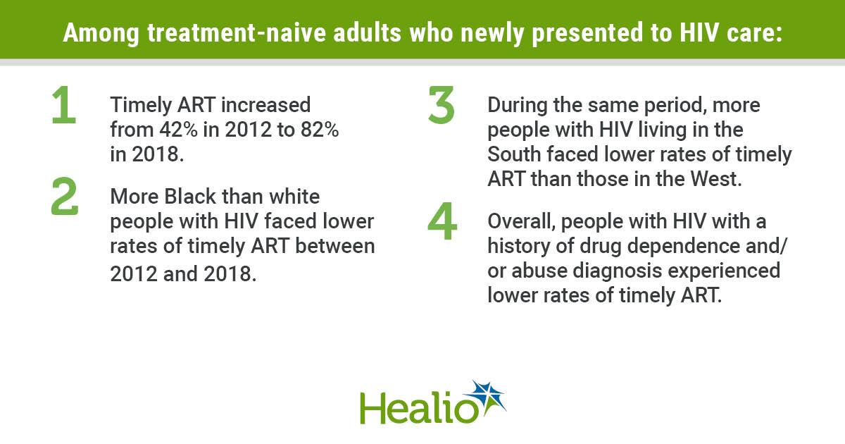 Infographie sur le VIH