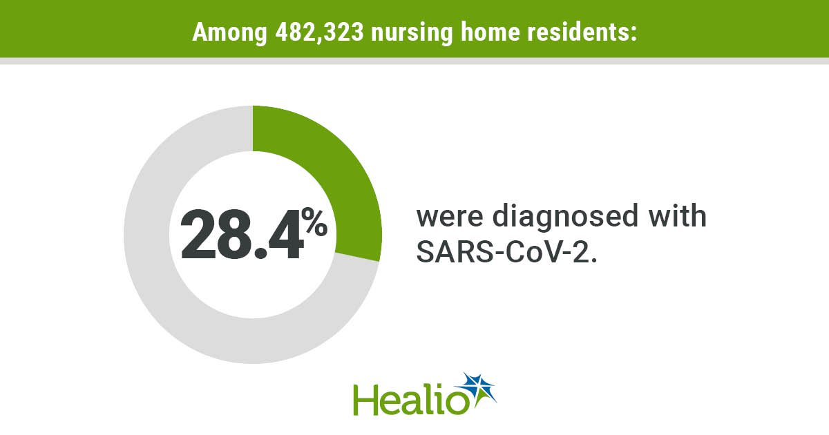 Nursing home infographic