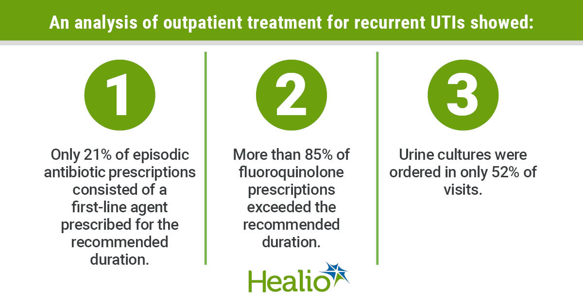 Recurring UTI infographic