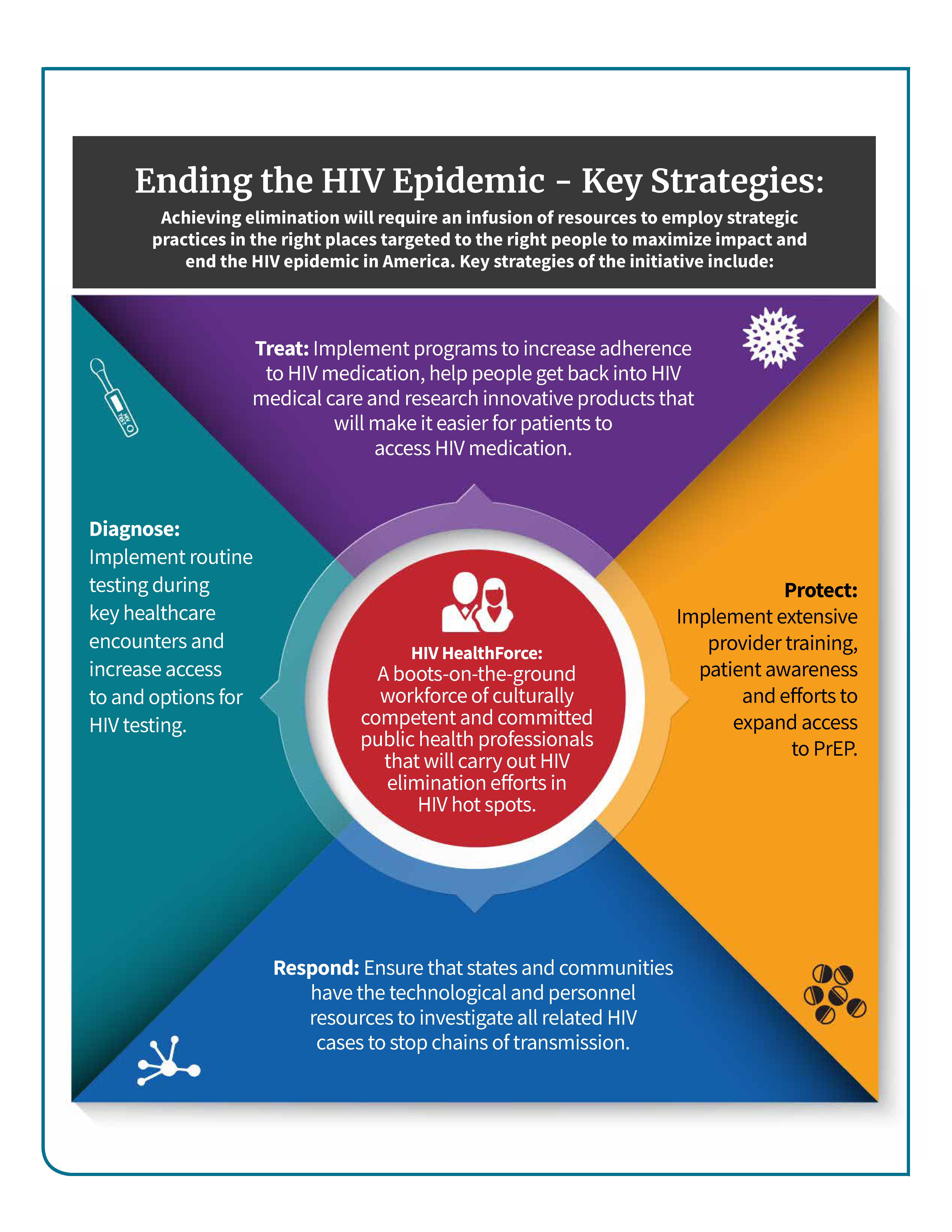 HIV plan from the White House, page 2