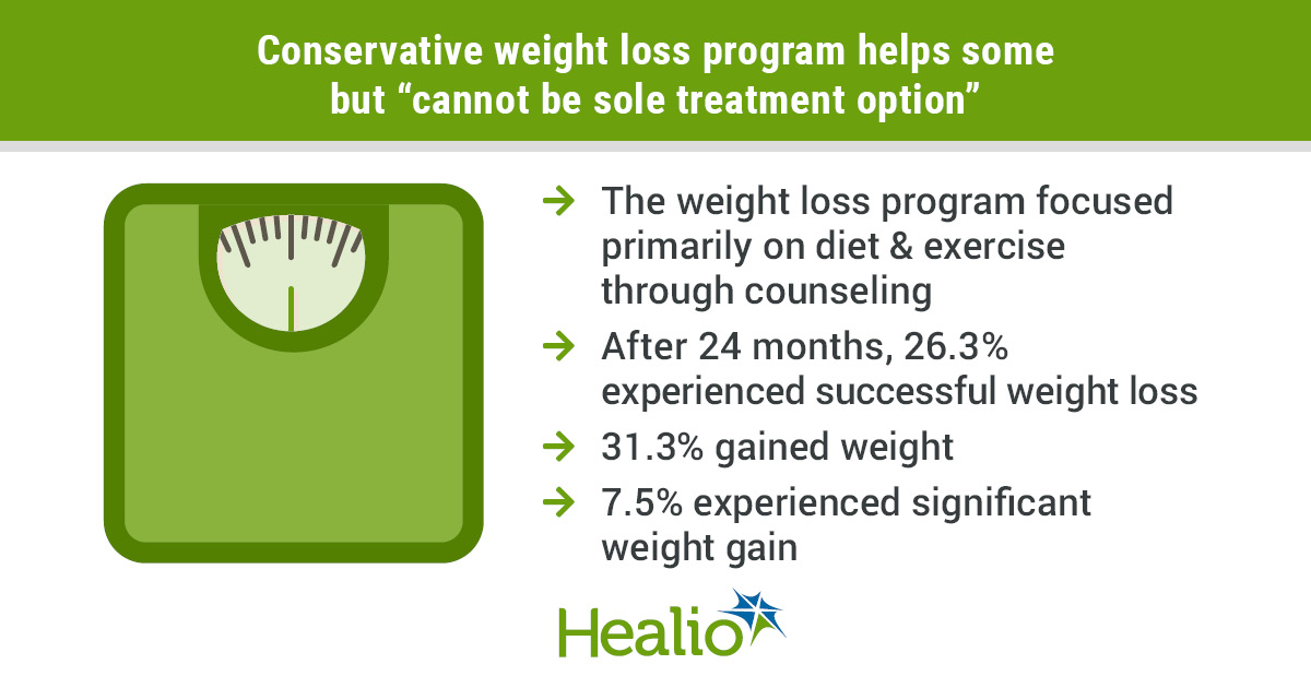Weight loss program for transplant candidates
