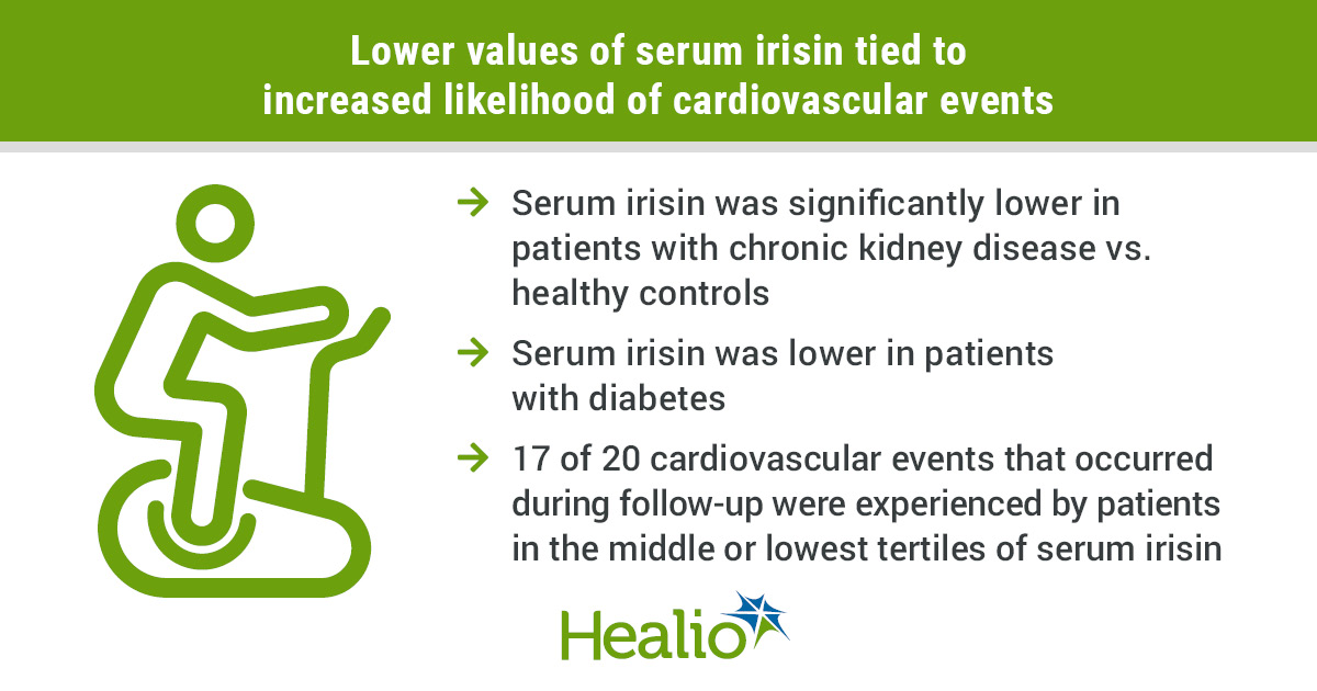Hormone released after exercise can cause cardiovascular events in patients with CKD.  predict