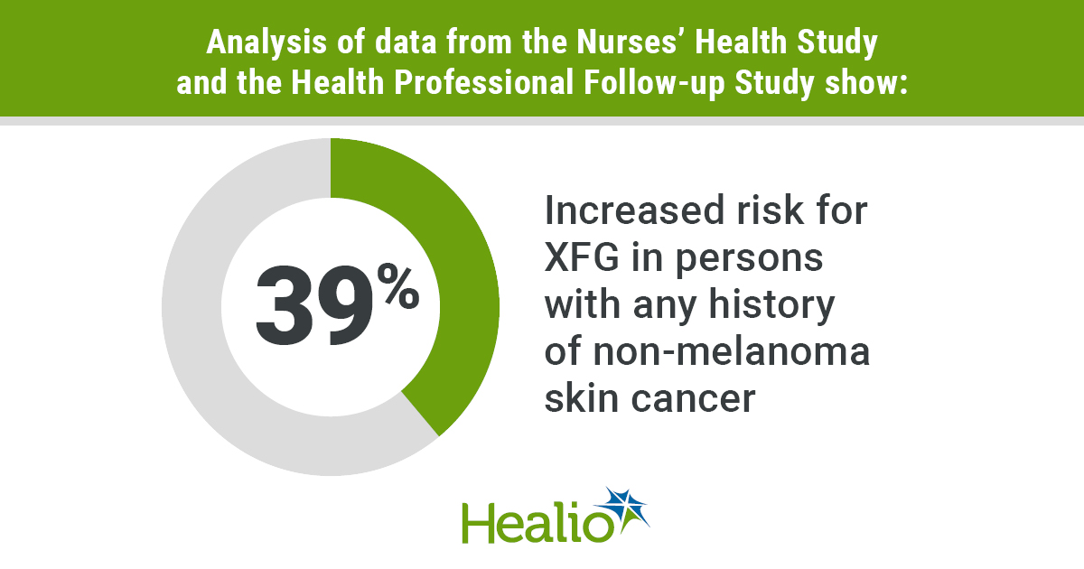 Non Melanoma Skin Cancer Associated With Higher Exfoliation Glaucoma Risk