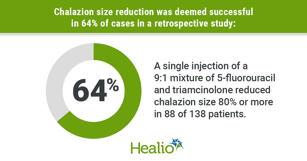 Chalazion shrinks in 64% of patients infographics