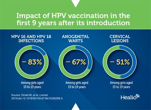 Cervical Cancer: Prevention