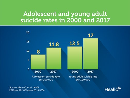 Infographic on adolescent suicide