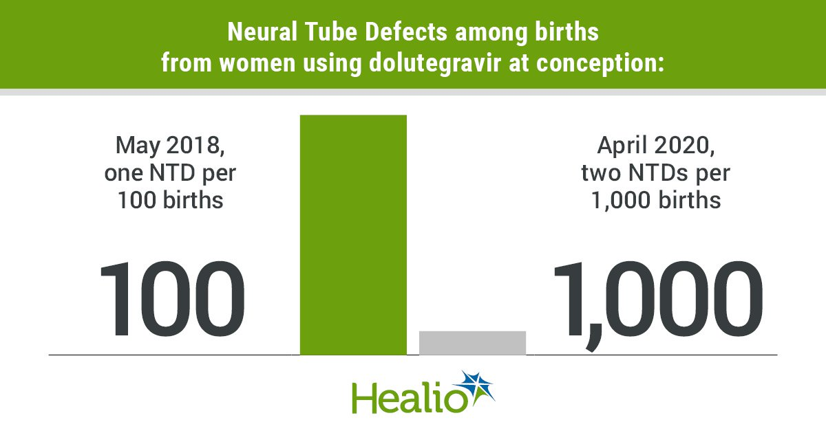 The prevalence of neural tube defects among babies born to women using dolutegravir at conception has declined.