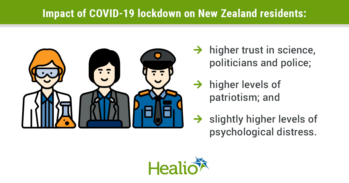 Institutional Trust Mental Distress Increase In New Zealand Following Covid 19 Lockdown