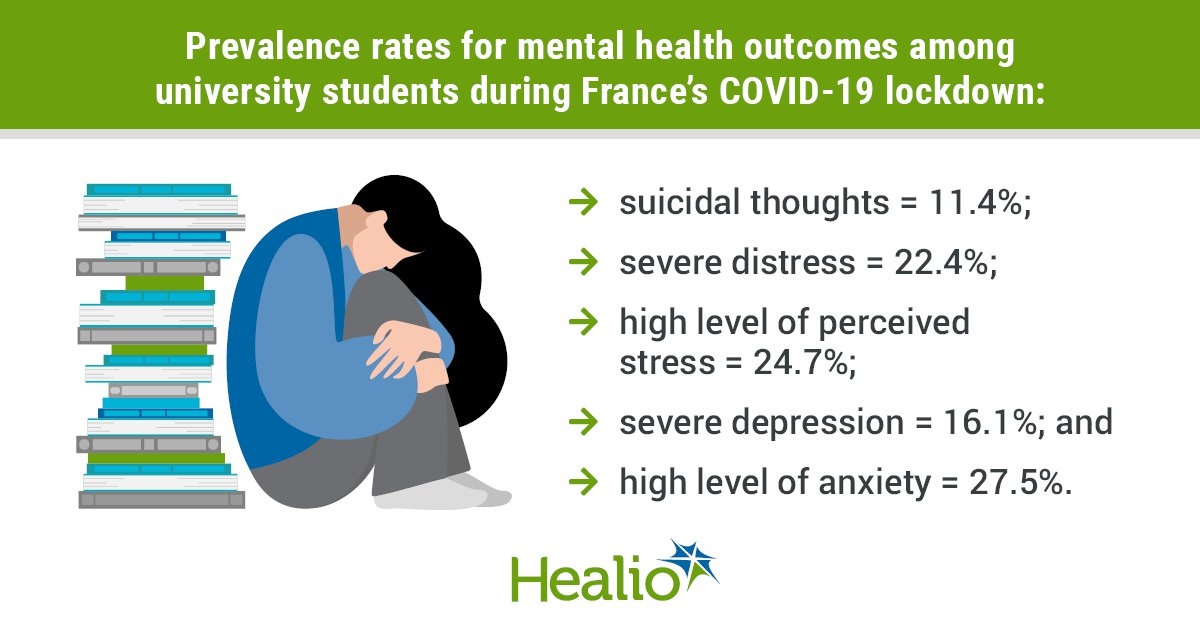 University Students At Significant Risk For Mental Health Effects Of Covid 19 Lockdown