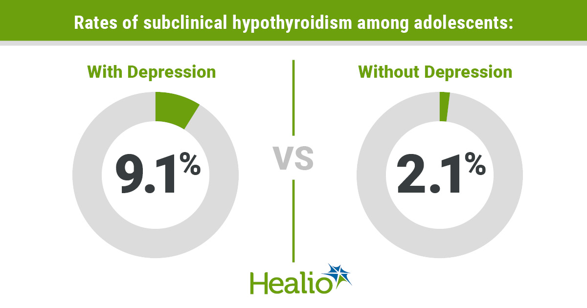 rates of subclinical hypothyroidism among adolescents