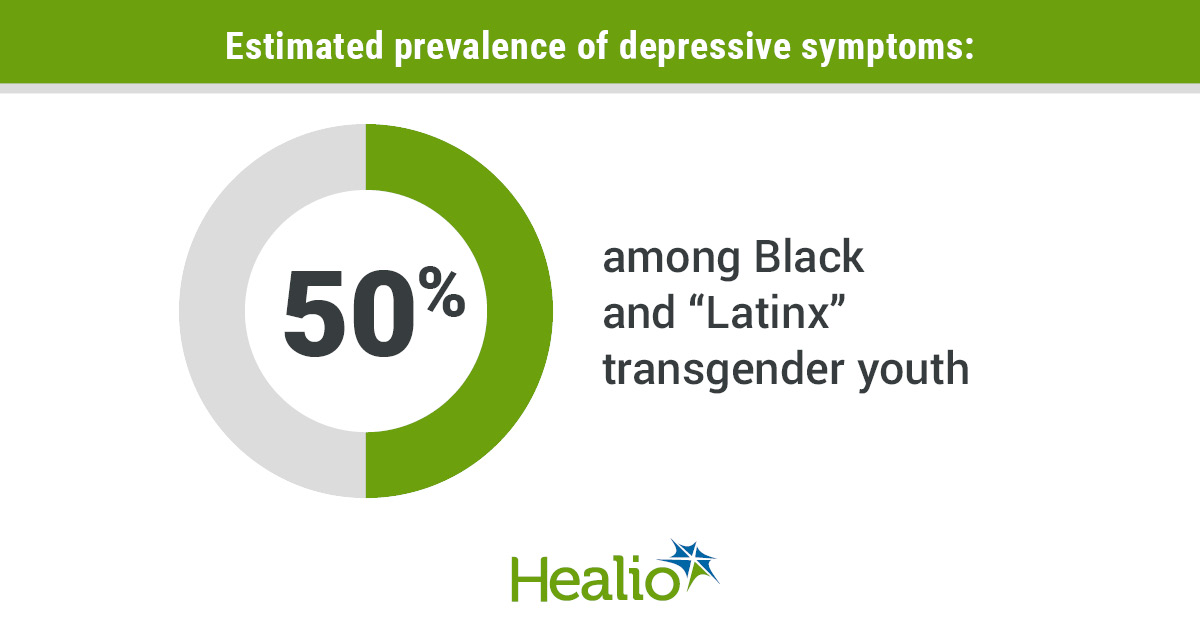 infographic with depressive prevalence among transgender youth