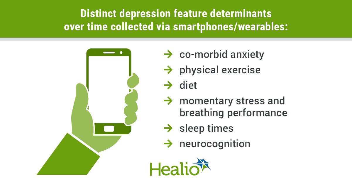 infographic showing smartphone, determinants of depression