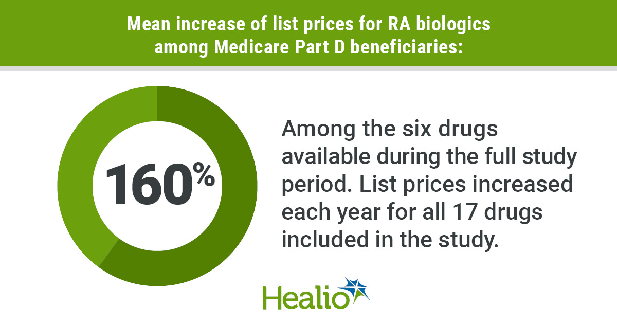 Despite large reductions in out-of-pocket spending from 2010 to 2011, Medicare Part D beneficiaries who receive biologics for rheumatoid arthritis saw more than half of those savings lost by 2019 due to annual list price increases