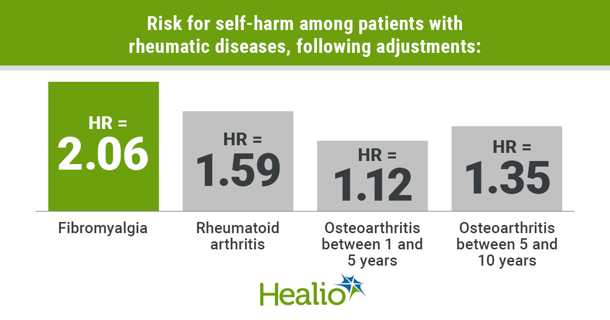 Patients with fibromyalgia, OA, RA at increased risk for self-harm